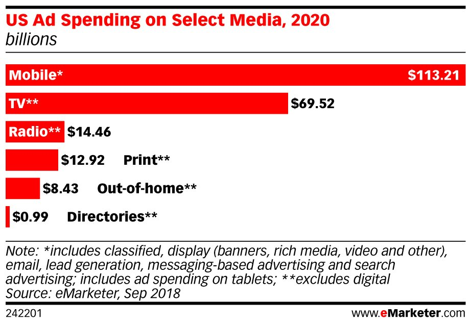 Mobile Ad Spending to Surpass All Traditional Media Combined by 2020